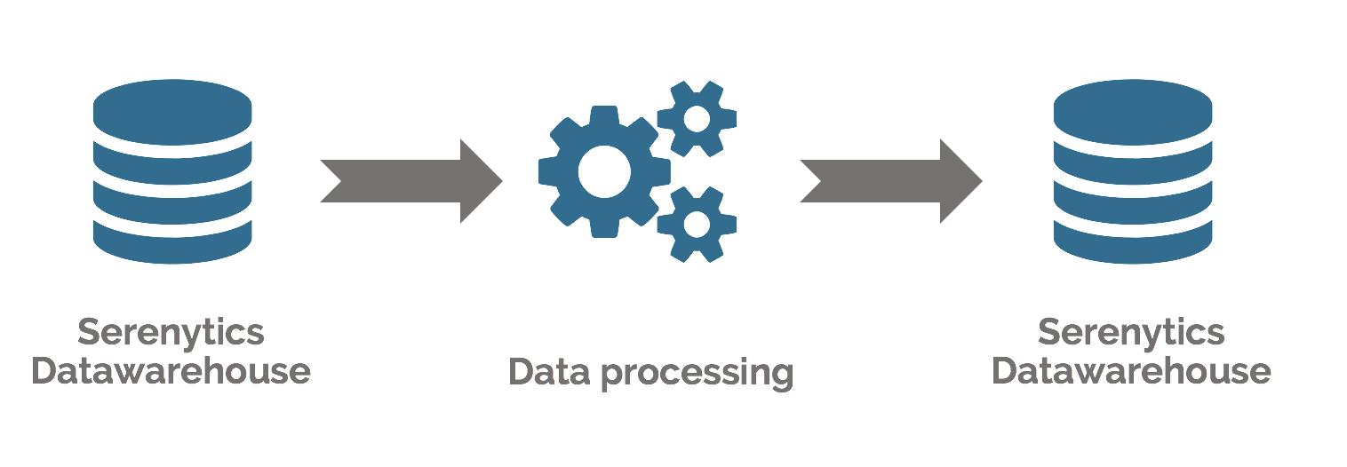 Internal Datawarehouse | Serenytics